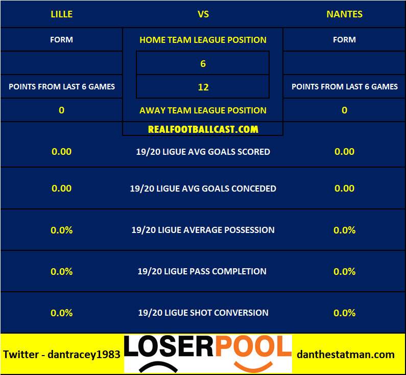 Head To Head Stats Lille Nantes Ligue 1