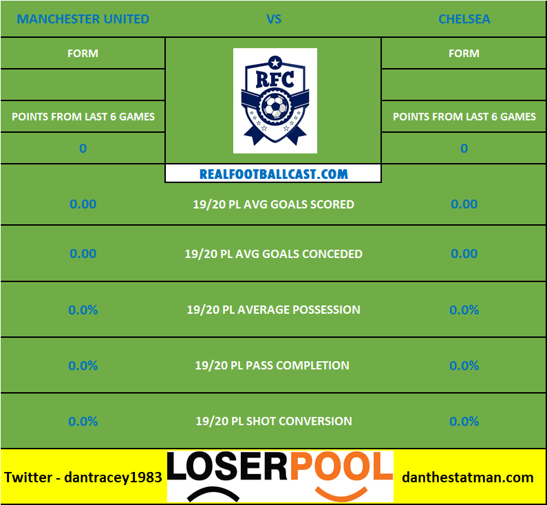 Head To Head Stats Manchester United Chelsea Premier League